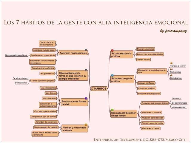 7 hábitos de la gente con alta inteligencia emocional